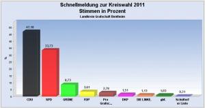 Grafik: Landkreis Grafschaft Bentheim